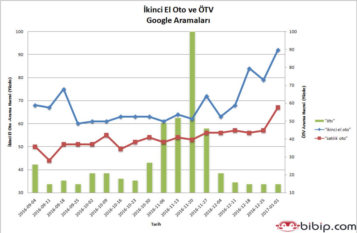 ÖTV ve dolardaki artış tüketicileri ikinci el otoy...