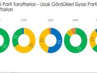 Siyasi kutuplaşma - İstatistik 1