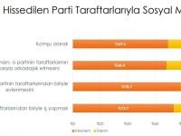 Siyasi kutuplaşma - İstatistik 2