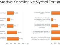 Siyasi kutuplaşma - İstatistik 4